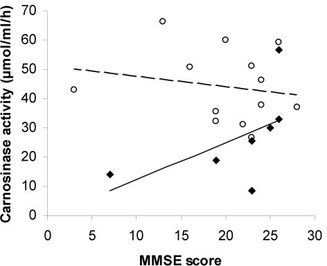 Relationship between MMSE score and carnosinase activity with MD (◆, n = 7) and AD (○, n = 13). MMSE score were not related to carnosinase activity for the MD (--, r = 0.55, p = 0.21) or the AD group (----, r = -0.19, p = 0.54).