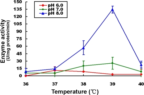effect of ph and temperature on enzyme activity