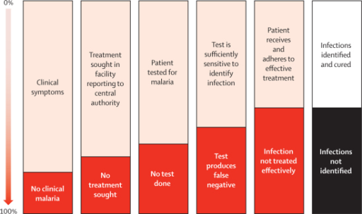 Effect of passive case detection on transmission is limited by a cascade of factorsThe percentage of infections identified through passive case detection depends on the proportion of new infections that produce clinical symptoms, the proportion of clinical cases that seek treatment in a reporting facility, the proportion of treatment-seeking cases that are tested for malaria, and the sensitivity and quality (performance) of diagnostic tests. Furthermore, the effect of passive case detection on transmission will depend on the proportion of infections identified by diagnostics that are prescribed and receive appropriate treatment, the proportion of those receiving treatment that adhere to it, and the efficacy of the drug.