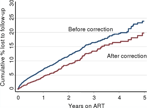 Cumulative probability of LTF before and after correction for mortality.Kaplan-Meier estimates of cumulative probability of loss to follow-up (LTF) before and after correction for mortality by ascertainment of vital status of patients lost to follow-up through the national vital registration system. Routine monitoring overestimated LTF by 4% at 5 years on ART (23.9 vs. 19.7%).