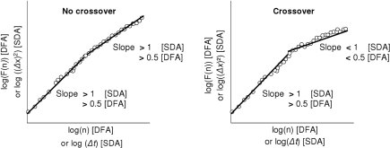 Graphical signatures of cross-over.Schematic representation of the typical log-log diffusion plots resulting from SDA and DFA. This figure illustrates how the cross-over phenomenon can be detected using diffusion analysis.