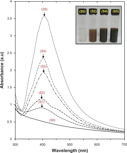Photograph and UV-visible absorption spectra of Ag/MMT suspension for different AgNO3 concentrations; 0.5%, 1.0%, 1.5%, 2.0%, 5.0% (S1–S5), and (S0) AgNO3/MMT suspension.