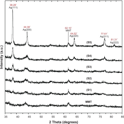 PXRD patterns of MMT and Ag/MMT NCs for determination of silver crystals at different AgNO3 concentrations: 0.5%, 1.0%, 1.5%, 2.0% and 5.0% (S1–S5).