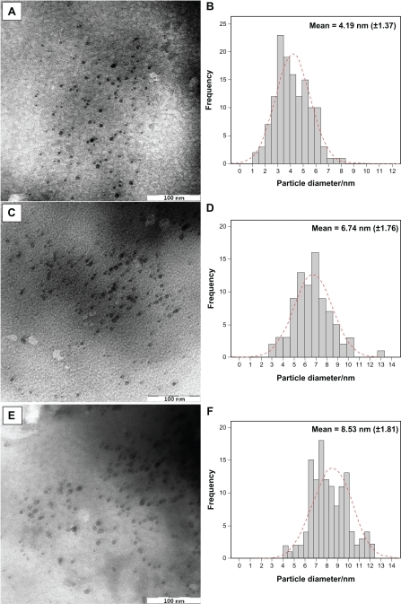 TEM images and corresponding particle size distribution of Ag/MMT NCs at different AgNO3 concentrations: 1.0% (A, B), 2.0% (C, D), and 5.0% (E, F).