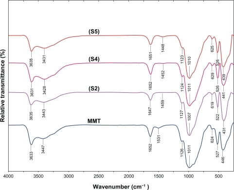 FT-IR spectra for the MMT and Ag/MMT NCs at different AgNO3 concentrations: (S2) 1.0%, (S4) 2.0%, (S5) 5.0%.