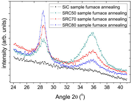 XRD curves of the samples with different Si concentrations after furnace annealing.