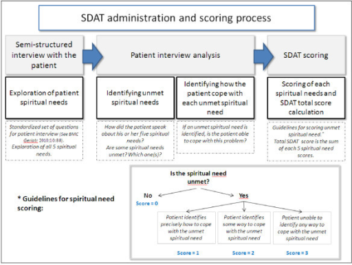 SDAT administration and scoring process.