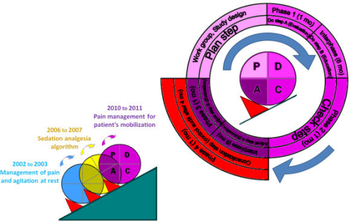 Study-design and quality method. This figure represents the quality-improvement process of pain and serious adverse events while moving ICU patients for turning and nursing care procedures. This 20-month process following the P-D-C-A steps was evaluated by four one-month studied phases separated by inter-study phases of four to six months. The present quality improvement process was the third quality process performed in the ICU regarding the management of sedation and analgesia. Consecutive improvement steps were followed according to the Plan-Do-Check-Adjust method for quality-improvement:- P (Plan-step): Multidisciplinary ICU work group creation, choice of the studied procedure and design of the quality improvement process.- D (Do-step): Beginning of the Nurse-Do study by a one-month baseline evaluation of pain management by nurse while moving the patients (studied Phase 1). Educational interventions for optimized pain management by nurse (Nurse-Do) started after the baseline studied phase.- C (Check step): One-month evaluation (Check) of educational interventions (studied Phase 2).- A (Adjust step): Adjustment of educational interventions implicating an increased multidisciplinary team collaboration, one-month evaluation (Check) of adjusted interventions (studied Phase 3).- Consolidation step: one-month control audit of the PDCA quality improvement process (studied Phase 4).