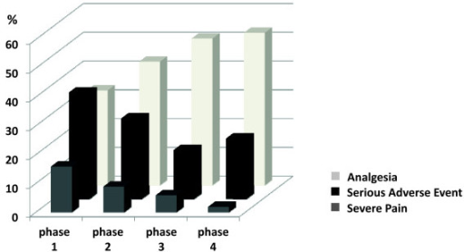 Incidence of severe pain, serious adverse events and analgesia. This figure shows that the incidence of severe pain and serious adverse events (SAE) decreased across the quality improvement study while the proportion of given analgesia increased. The difference was significant for severe pain (P = 0.04 and 0.02), SAE (P < 0.001 and P < 0.01) and analgesia (P = 0.01 and P < 0.01) between Phase 1 (baseline) and Phases 3 and 4, respectively.