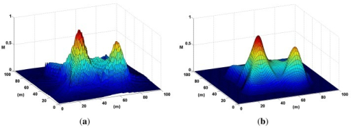Noise is smoothed out of a probability map using a low-pass Gaussian filter. This step is mandatory to accurately locate local maxima or peaks in the map. (a) A probability map of two sound sources is presented here in three dimensions to highlight the effects of noise. (b) The probability map in (a) is smoothed out here using a Gaussian filter.