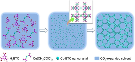 Schematic illustration for mesocellular MOF formation.The Cu2+ ions react with the deprotonated BTC3− in the CXL and the nanosized framework building blocks are produced. Then the MOF building blocks assemble to form the mesocellular MOFs with large mesopores and thin mesopore walls.