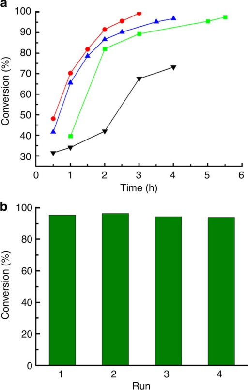 Oxidation of benzyl alcohol using Cu3(BTC)2 with oxygen.(a) Time conversion plot for the aerobic oxidation of benzyl alcohol to benzaldehyde catalyzed by the Cu3(BTC)2 synthesized in CO2-expanded DMF at 2.0 MPa (green curve), 4.5 MPa (blue curve), 6.6 MPa (red curve) and in pure DMF (black curve). Reaction conditions: benzyl alcohol 0.185 mmol, catalyst 30 mg, DMF 1 ml, TEMPO (0.5 equiv), Na2CO3 (1 equiv), 75 °C, oxygen atmosphere. (b) The reusability of the Cu3(BTC)2 synthesized in CO2-expanded DMF at 6.6 MPa.