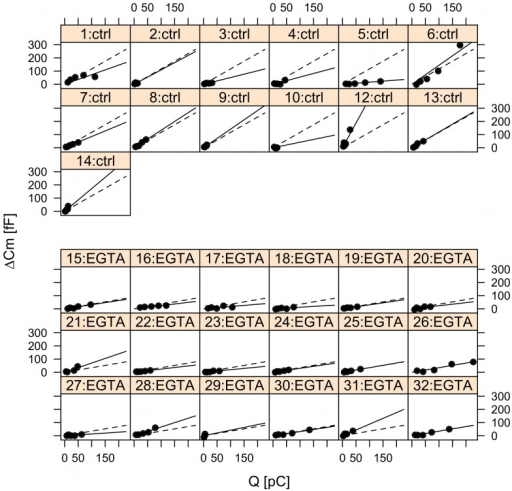 Mixed-effects analysis of the pulse-length data from the second pulse, following a 50 ms prepulse, in the control and EGTA groups.Capacitance data (ΔCm) plotted against Ca2+ influx measured as charge (Q) from individual cells with single-cell fits indicated by solid lines, while group fits (fixed-effects) are given by the dashed lines. Ctrl (panel 1–14); EGTA (panel 15–32).