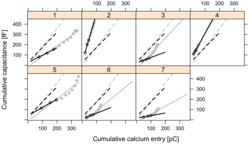 Mixed-effects analysis of the train protocol.Cumulative capacitance data is plotted against cumulative Ca2+ influx measured as charge, for individual cells with single-cell fits indicated by solid lines, while group fits (fixed-effects) are given by the dashed lines. Model fit to all cumulative data from all 10 pulses is given in gray, while the fit to the first three pulses is given in black.