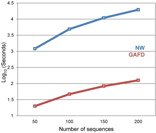 Times required to determine the distance matrix using NW and GAFD.A 10,000 nt random sequence was created. Using this sequence as template, another was created that included 10 random substitutions. The previously created sequence then became a template for the creation of a new sequence with 10 new random substitutions in non-mutated bases. The process was repeated until 20% of the sequence had changed. Then, both NW and GAFD were used to build distance matrices with an increasing number of sequences and the computer time was registered. Results are plotted on a logarithmic scale.