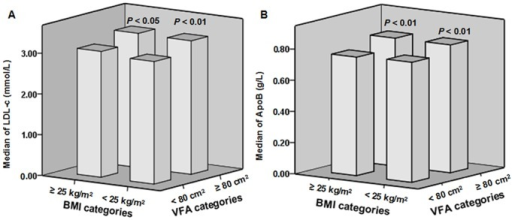 Serum LDL-c and ApoB levels with different VFA levels in the same BMI categories.A: Within the same BMI category, serum LDL-c levels of subjects with VFA ≥80 cm2 were significantly higher than those with VFA <80 cm2 (P<0.01 in BMI <25 kg/m2; P<0.05 in BMI ≥25 kg/m2). B: Within the same BMI category, serum ApoB levels of subjects with increased visceral fat (VFA ≥80 cm2) were significantly higher than those with VFA <80 cm2 (all P<0.01).