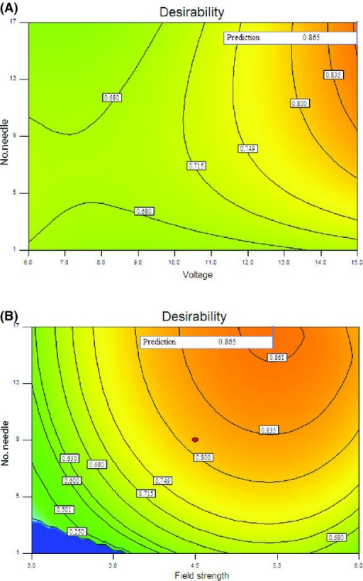 Contour plot illustrating optimal conditions for reciprocal of desirability as a function of (A) applied voltage and number of discharge needles, and (B) field strength and number of discharge needles.