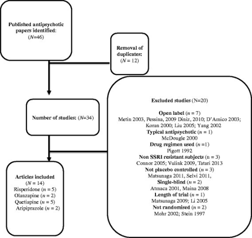 Meta-analysis of all anti-psychotics for obsessive-compulsive disorder.