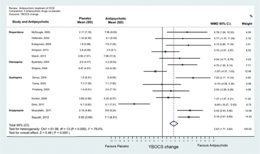 Meta-analysis of olanzapine treatment vs placebo for obsessive-compulsive disorder.