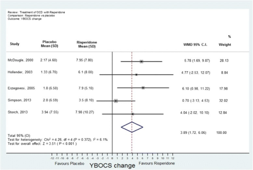 Meta-analysis of quetiapine treatment vs placebo for obsessive-compulsive disorder.