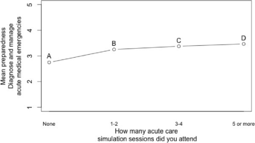 Preparedness to manage acute patients plotted against number of simulation sessions attended.