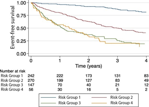 Kaplan‐Meier's estimated event‐free survival in 715 patients with advanced heart failure referred for heart transplantation assigned into 4 risk groups based on the UCLA risk model. UCLA indicates University of California, Los Angeles.