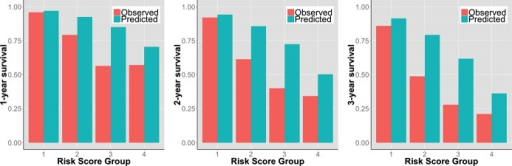 Observed versus UCLA risk model‐predicted event‐free survival at 1, 2, and 3 years in 715 patients with advanced heart failure referred for heart transplantation assigned into 4 risk groups based on the UCLA risk score.