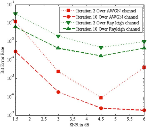 Performance comparison of SOVA algorithm with AWGN channel and Rayleigh Channel.