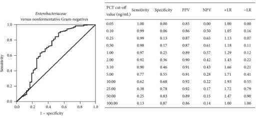 Receiver operating characteristic (ROC) curve of different cut-offs of PCT in differentiating Enterobacteriaceae from nonfermentative Gram-negative bacteria (AUC 0.691, 95% CI 0.593–0.789, P < 0.0001). Sensitivity, specificity, positive predictive value (PPV), negative predictive value (NPV), positive likelihood ratio (+LR), and negative likelihood ratio (−LR) of different cut-off values are reported.