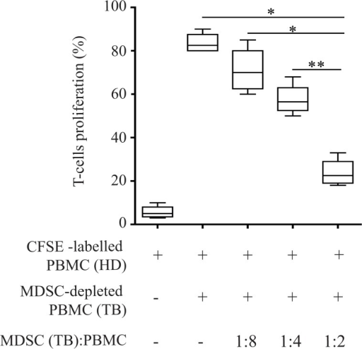 Peripheral blood CD14-CD11b+ MDSCs sorted by active TB patients suppress T-cell proliferation.PBMCs from TB patients were stimulated with CFSE labeled PBMC derived from healthy donors in the presence of sorted CD14-CD11b+ MDSCs at different ratios for 5 days. The percentage indicates the number of CD3+ T-cells which have undergone cellular division after 5 days. Results are expressed as the median ± IQR of three independent experiments. *P<0.05, **P<0.02.