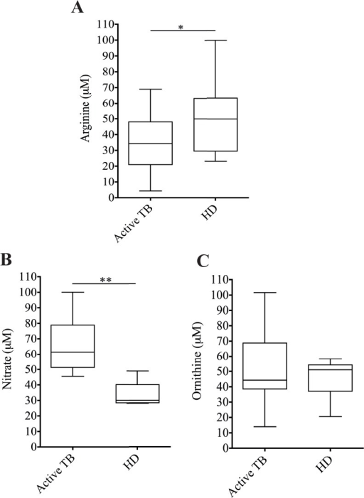 L-arginine metabolism is correlated with the inhibition activity of MDSCs.Levels of (A) L-arginine, (B) Ornithine and (C) Nitrate in the serum of healthy donors (HD, N.15) and active TB patients (TB, N.30). Results are expressed as the median ± IQR. *P<0.05 **P<0.02.