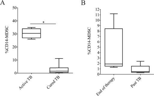 Successful TB treatment reduces the concentration of MDSCs in peripheral blood cells.(A) Analysis of MDSC frequency in patients with active TB (N.30) and cured TB (N.10). (B) MDSC frequency in cured TB at the end of therapy (N.5) and 1–3 years after the end of therapy (past TB, N.5). Results are expressed as the median ± IQR. *P<0.05.