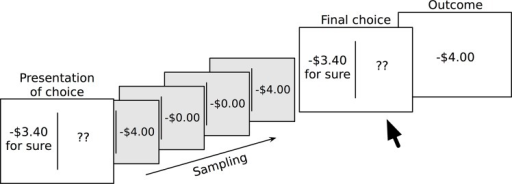 Illustration of the sampling procedure in experience-based risky financial choice task.Here the participant samples a total of four times, seeing −$4.00 and $0 twice each. From this they may conclude there is a 50% chance of losing $4.00 and a 50% chance of losing nothing. The participant decided to choose the risky option and is shown the result, a loss of $4.00.