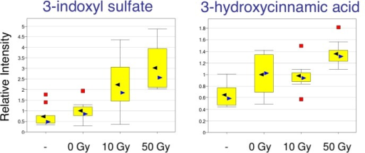 Role of intestinal microbiome in the response to liver Irradiation.Normalized levels of 3-indoxyl-sulfate and 3-hydroxycinnamic acid levels from liver samples are plotted. Radiation dose-dependent increase was observed in these metabolites, indicating possible role of gut microbiome on liver injury. 3-indoxyl-sulfate and 3-hydroxycinnamic acid were both increased in the liver following exposure to radiation. These metabolites are by-products of the intestinal flora, and coupled with those in the Tryptophan pathway point to a possible gut microbiome response to radiation.