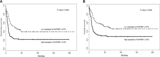 MAPKBP1high is associated with unfavourable treatment(A) EFS and (B) OS in the entire cohort of 157 CN-AML cases.