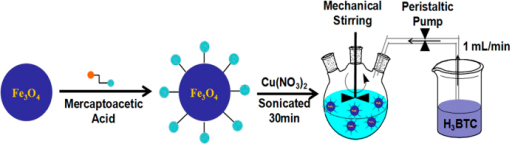 Synthesis of Fe3O4/Cu3(BTC)2 magnetic materials.