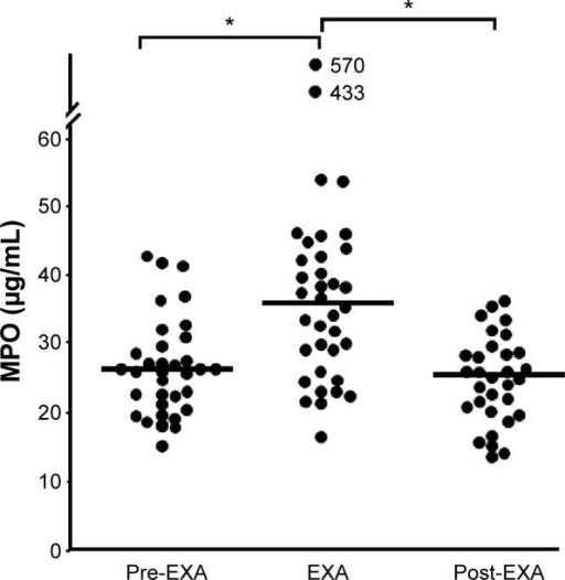 Blood concentrations of MPO protein before, during, and after exacerbations in smokers with obstructive pulmonary disease and chronic bronchitis (n=38).Notes: The data are presented as individual (circles) and median (bold lines) values (*) P<0.05; Mann Whitney U-test).Abbreviations: EXA, exacerbation; MPO, myeloperoxidase.