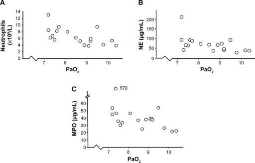 Correlations between oxygen saturation and signs of systemic inflammation in smokers with obstructive pulmonary disease and chronic bronchitis (n=18) who displayed transcutaneous hypoxia during exacerbations.Notes: (A) PaO2 and blood neutrophil concentrations (ρ=0.63, P<0.01, Spearman rank correlation). (B) PaO2 and blood concentrations of NE protein (ρ=0.56, P<0.05, Spearman rank correlation). (C) PaO2 and blood concentrations of MPO protein (ρ=0.5, P<0.05, Spearman rank correlation).Abbreviations: MPO, myeloperoxidase; NE, neutrophil elastase; PaO2, partial oxygen pressure.