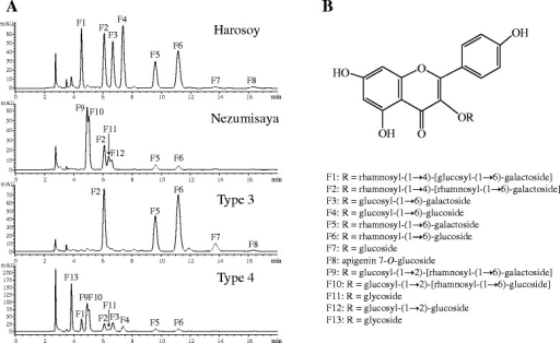 HPLC chromatogram of MeOH extracts from leaves of soybean cultivars Nezumisaya, Harosoy and recombinant inbred lines derived from a cross of the cultivars, and chemical structure of flavonol glycosides corresponding to HPLC peaks. (A) HPLC chromatogram. 100 mg of trifoliolate leaves was extracted with 1 ml of MeOH. Eluent: phosphoric acid/acetonitrile/H2O (0.2:18:82). Flow-rate: 1.0 ml/min. Injection: 10 μl. Detection: 350 nm. (B) Chemical structure.