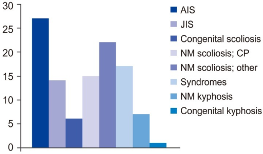 Frequency of diagnoses of patients. AIS, adolescent idiopathic scoliosis; JIS, juvenile idiopathic scoliosis; NM, neuromuscular; CP, cerebral palsy.