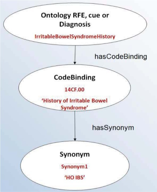 Example of cue ontology concept instance for 'history of irritable bowel syndrome'.