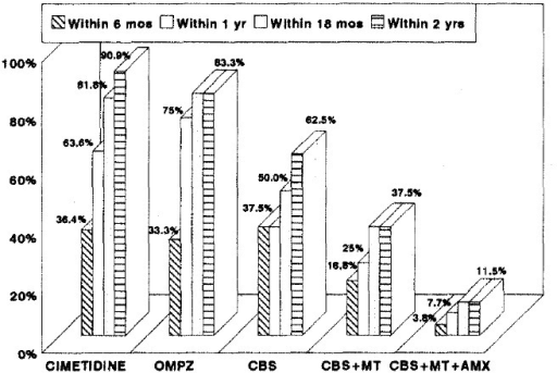 Recurrence rate of duodenal ulcer in each treatment group.OMPZ;omeprazole, CBS;colloidal bismuth subcitrate, MT;metronidazole, AMX;amoxicillin