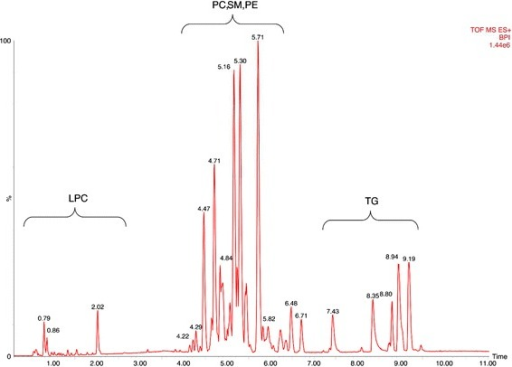 Ultra-pressure liquid chromatogram. This chromatographic profile of a representative sample demonstrates the distinct elution windows of different lipid classes identified by mass spectrometry. LPC, lyso-phosphatidylcholines; PC, phosphatidylcholines; SM, sphyngomyelins; PE, phosphoethanolamines; TG, triacylglycerides