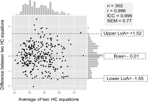 Bland Altman plot with marginal histograms for the agreement between the predictive model and HC_Eq4 in the test set.Bias, mean of differences between the two HC equations, the predictive model and HC_Eq4; Upper LoA, upper level of limits of agreement = mean of differences + 1.96 standard deviation; Lower LoA, lower level of limits of agreement = mean of differences—1.96 standard deviation; r, Pearson correlation coefficients; ICC, Intraclass correlation coefficient; SEM, standard error of measurement.