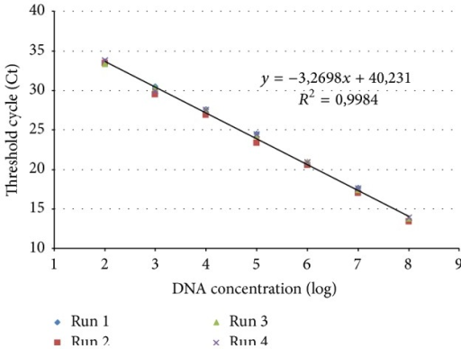 DNA standard curve of CBPV RNA 2 RT-qPCR obtained with a 10-fold serial dilution (108 to 102 DNA copies per reaction) of 2,710 kb plasmid including the coding sequence of the predicted structural protein pSP on RNA 2-ORF3. Four independent runs were performed and allowed to obtain the linear regression analysis of the Ct measured for each amplification (y-axis) versus log10 of DNA concentration of each dilution (x-axis). The equation of the linear regression and the correlation coefficient (R2) are indicated.