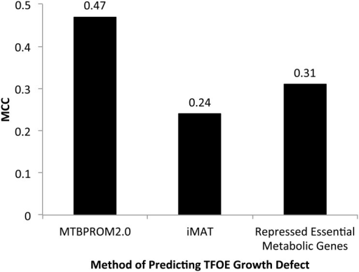 TF overexpression growth defect prediction performance.Performance of MTBPROM2.0 at predicting TF overexpression growth defects compared to two alternative methods: (1) iMAT and (2) whether the overexpressing TF repressed any essential metabolic genes. Performance is quantified by the MCC.