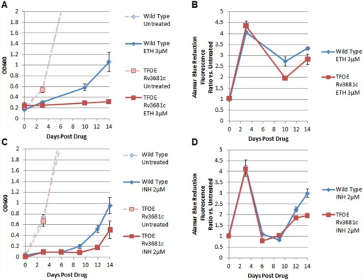 Representative time-course growth and metabolic activity of wild-type and whiB4-overexpression strains of MTB after treatment with drugs ethionamide (ETH) and isoniazid (INH).(A, C) The growth time-courses measured by OD600 of wild-type (blue) and whiB4-overexpressing MTB strains (red) without drug (pale, dashed lines) and post treatment with 3μM ETH (Panel A) and 2μM INH (Panel C). (B, D) Time-courses of metabolic activity measured by Alamar Blue reduction. Data represent mean ± standard deviation of three biological replicates.