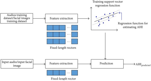 Description of training and testing phase in order to predict AHI.