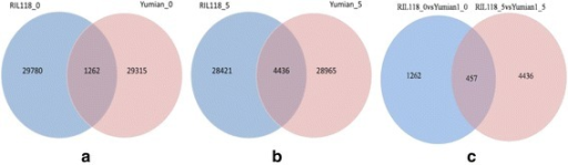 Venn diagram showing the number of differentially expressed genes in ovules and fibers. a b Differentially expressed genes between RIL118 and Yuan 1 on 0 DPA ovule and 5DPA fiber; c The expression of regulated genes were significantly different between two joint time points (P-value < 0.05 and fold change > 1)