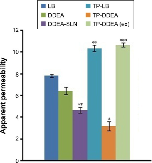 Papp ×10−6 of LB, DDEA, DDEA-SLN, and TP drugs from Caco-2 mono culture.Notes: All values are expressed as mean ± SEM (*P<0.05, **P<0.005, ***P<0.0005). Papp represents the apparent permeability.Abbreviations: DDEA, diclofenac diethylamine; LB, lignocaine base; SLN, solid lipid nanoparticle; SEM, standard error of the mean; TP, transmucosal patch; ex, extracted.